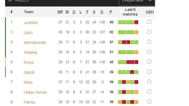 Klasemen Serie A