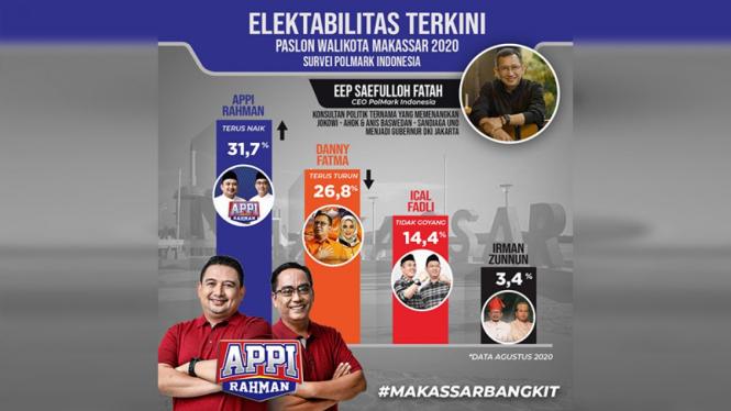 Survei Pilkada Makassar