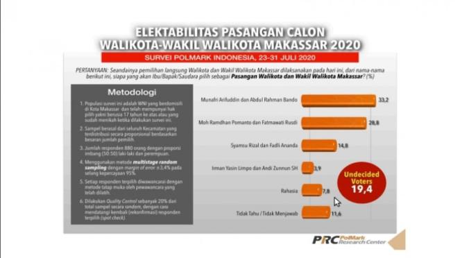 Survei Polmark Inodnesia soal elektabilitas Calon Wali Kota Makassar 2020
