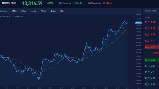 Tampilan antarmuka aplikasi trading Bitcoin
