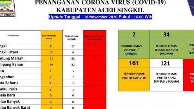 Data Aceh Singkil