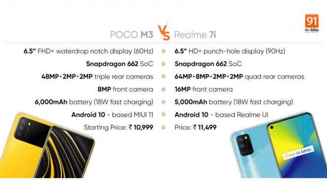 Poco M3 vs Realme 7i.