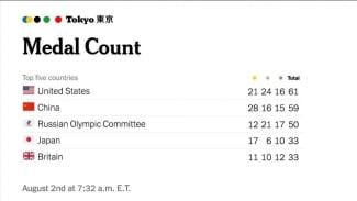 Klasemen perolehan medali Olimpiade Tokyo 2020 versi The York Times.
