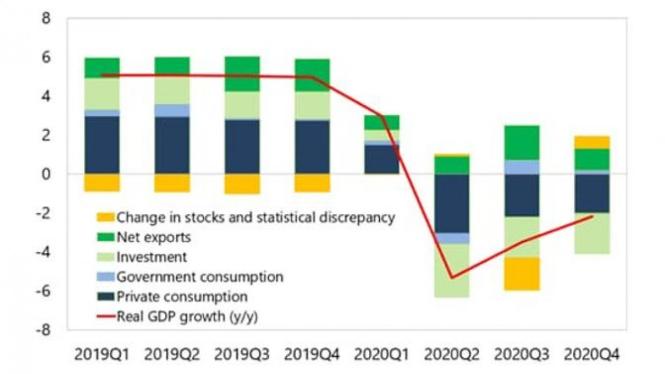 (Sumber CIEC Data dan IMF Staff Estimates)