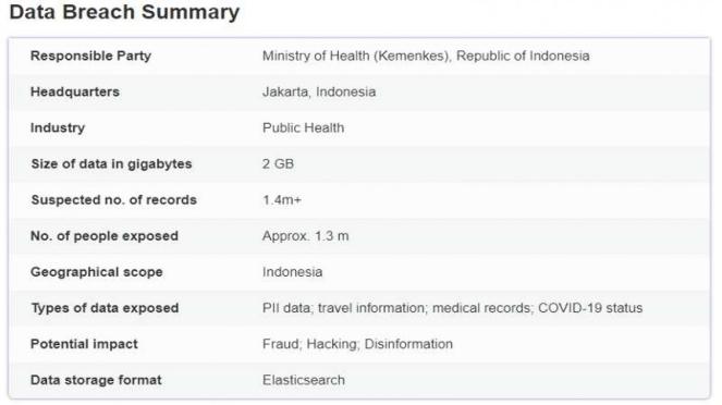 Data kebocoran pada sistem eHAC yang dibeberkan vpnMentor
