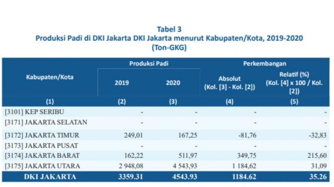 Data produksi padi di Jakarta