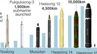 Data sejumlah rudal milik Korea Utara